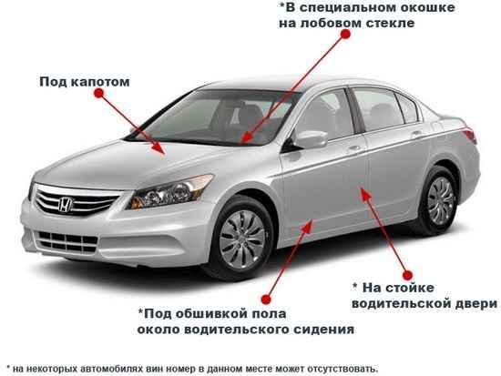 места VIN-кода у авто