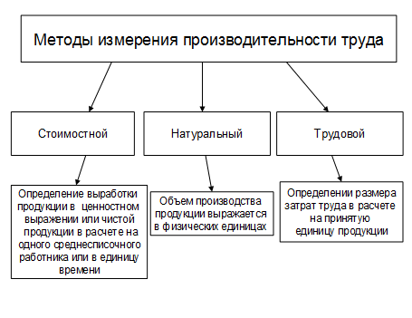 методы измерения производительности труда